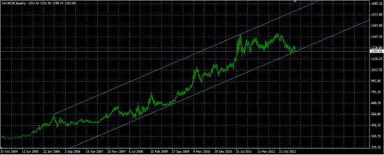 Золото в евро. пришли на поддержку