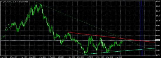 Индекс доллара – еще немного до целей.