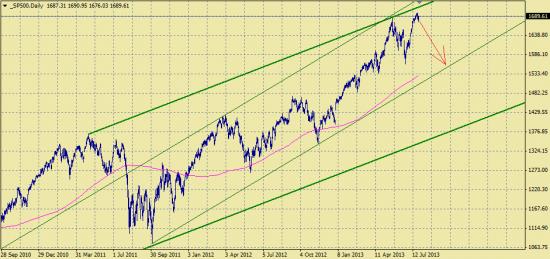 S&P500, цель 1560 пунктов