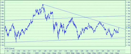 Газпром или ММВБ, что сильнее