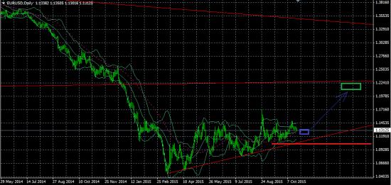 ЕЦБ не увеличит, евро/доллар пойдет на 1,2