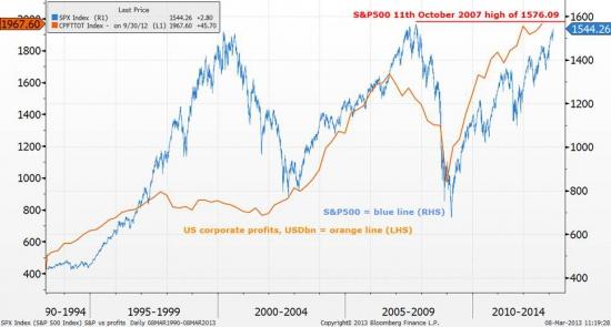 Как долго продлится глобальный рост рынка акций S&P? (часть 1)