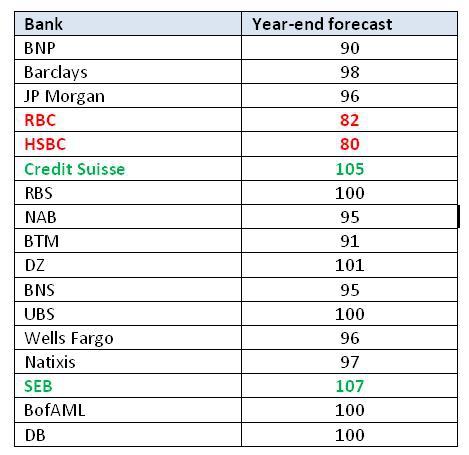 Прогнозы ведущих банков по USDJPY на конец 2013.