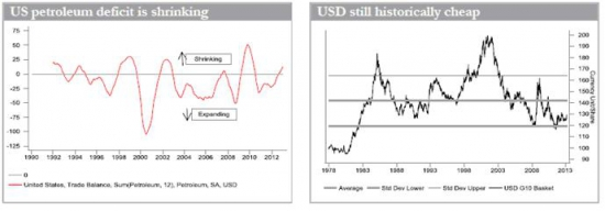 Судьба доллара в 2013 - some good research on USD in 2013 (in English)