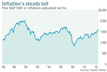 Как долго продлится глобальный рост рынка акций S&P? (часть 2)