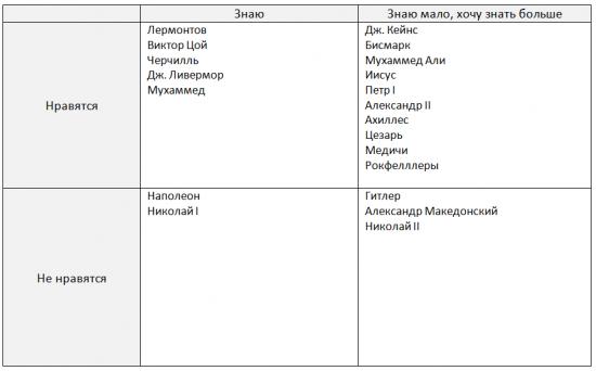 Табличка исторических личностей (не по теме)