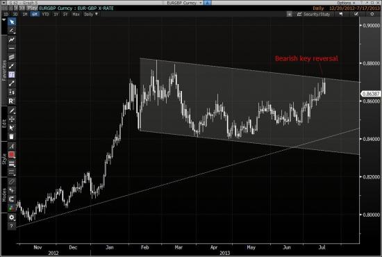 Размышления для стратегических сделок - EURGBP & прочие рынки
