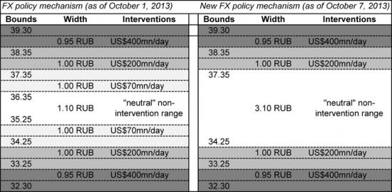ЦБ расширил свободный коридор для рубля.