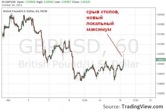 Куда пойдет фунт на этом графике? - результат голосования и объяснение.
