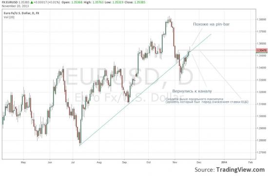 Простой тех.анализ по текущей ситуации (евро, австралия, фунт).