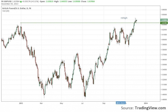 Тех. анализ. (евро, австралия, фунт) - результат и дальнейший взгляд.