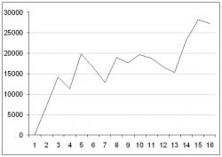 Результаты моих рекомендаций в 2013 по фьючерсу РТС