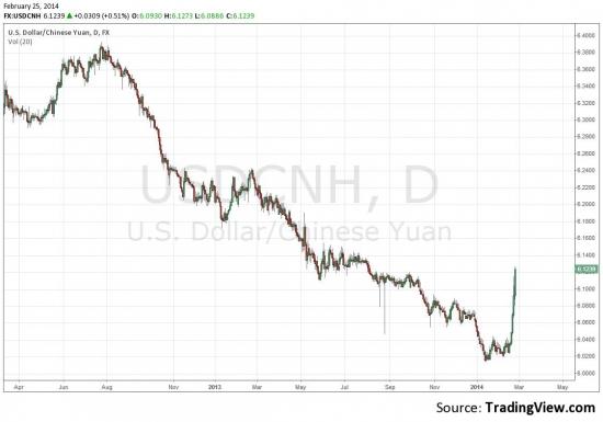 Почему падает юань?