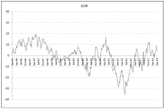 EURUSD: time to go short?