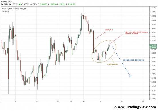 eur short (09.07.14)