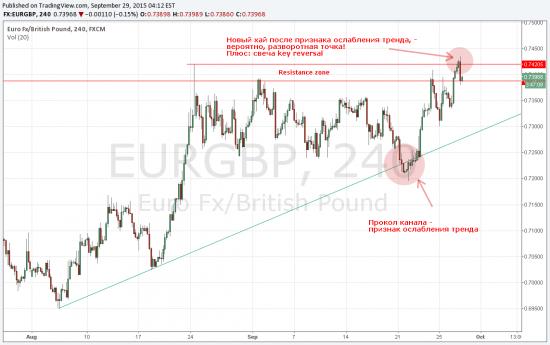 EURGBP short