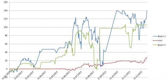 Мои результаты за 2013