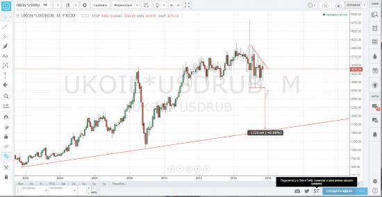Бочка нефти в рублях usdrub*brent от 3370 к 1600р
