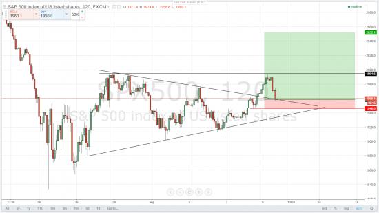 S&P 500 - созрел для покупок