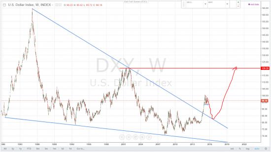 DXY, EURUSD - индекс доллара и евро, дорожная карта