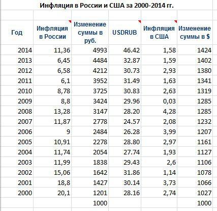 На сколько обесценился рубль за счёт инфляции с 2000 по 2014 года