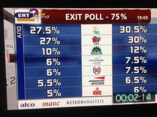 Первые данные exit-poll из Греции