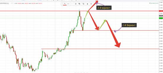 USD и его возможные сигналы