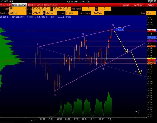 GBP/USD - волны Вульфа в точке 5 !!!