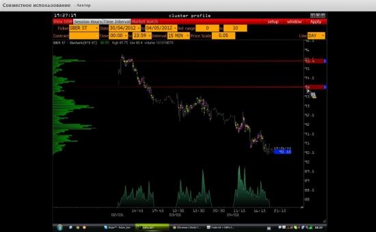 S&Р, FESX, Ri, Gold, евро, фунт, газпром и сбер (видео обзор на эту неделю)