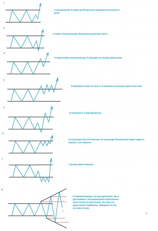 8 вариантов выхода из зоны проторговки. Схематично. Актуально