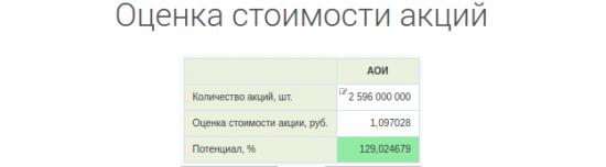 Оценка стоимости акций - Conomy