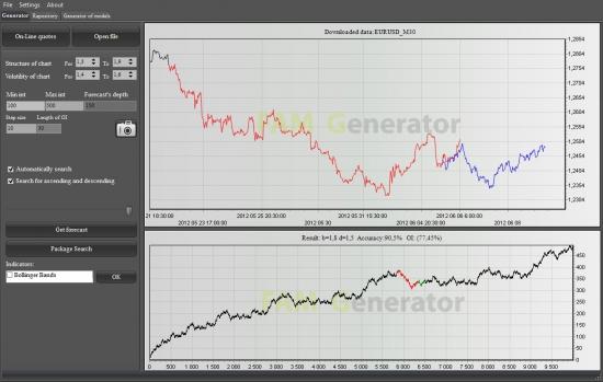 Фрактальный анализ рынка. EURUSD.