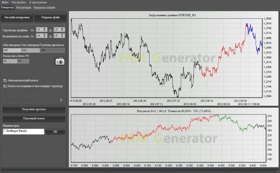 EURUSD: высока вероятность снижения.