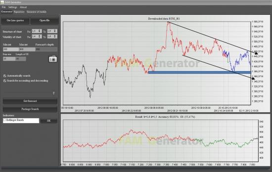 РТС: сегодня УД вниз до конца торговой сессии, в понедельник рост.