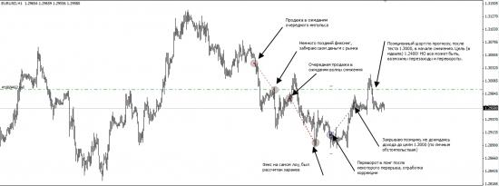 Инфографика моей торговли по евро (паре EURUSD). Отработка прогнозов, результат, перспективы.
