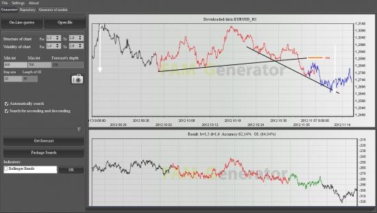 На евро можно еще подзаработать в неплохом трэнде!