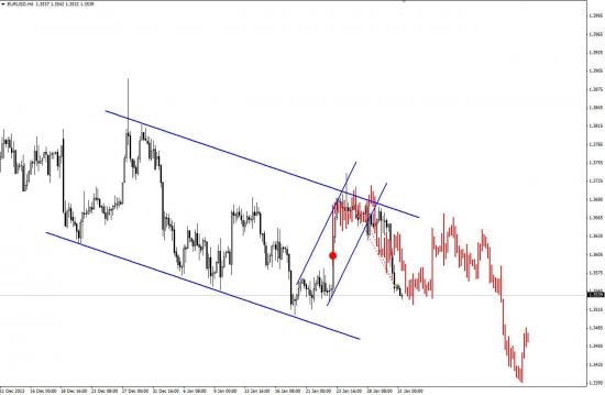 Немного мыслей по текущей ситуации c евро.