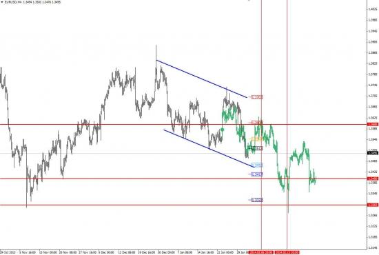 Очередное вью по паре евродоллар, взгляд на неделю вперед.