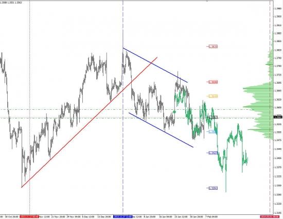 Аккумулируем короткие позиции в евро..