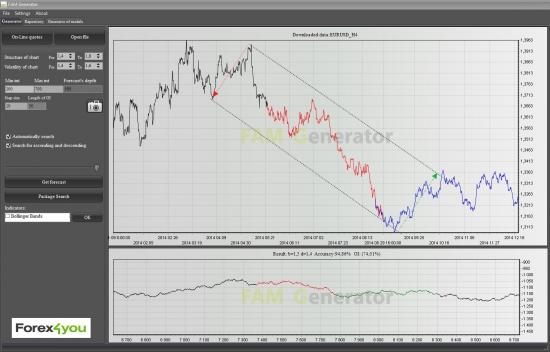 EURUSD: коррекция к среднесрочной тенденции.
