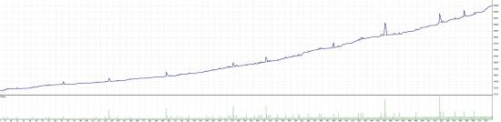 USDRUB: начинается цикл полуторамесячного роста.
