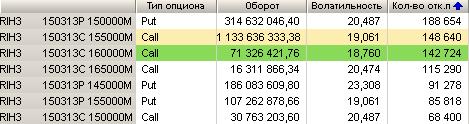Вечернее обсуждение опционов на фьючерс РТС. (06.03.2013)