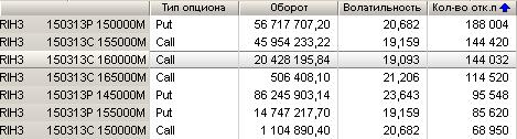 Вечернее обсуждение опционов на фьючерс РТС. (07.03.2013)