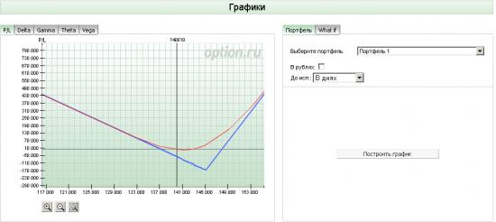 Вечернее обсуждение опционов на фьючерс РТС (26.03.2013).