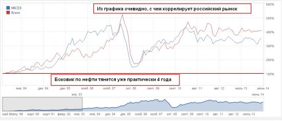 Тема для дискуссии: Нефть, РТС и российская экономика