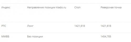 Рекомендация для системной торговли: 01. 10. 2013  По лезвию бритвы! :-)