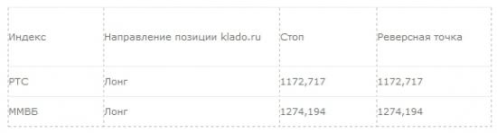 Рекомендация для системной торговли: 02.04.2014