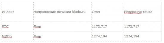 Рекомендация для системной торговли: 07.04.2014