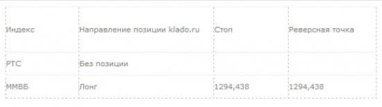Рекомендация для системной торговли: 09.04.2014