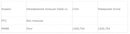Рекомендация для системной торговли: 10.04.2014